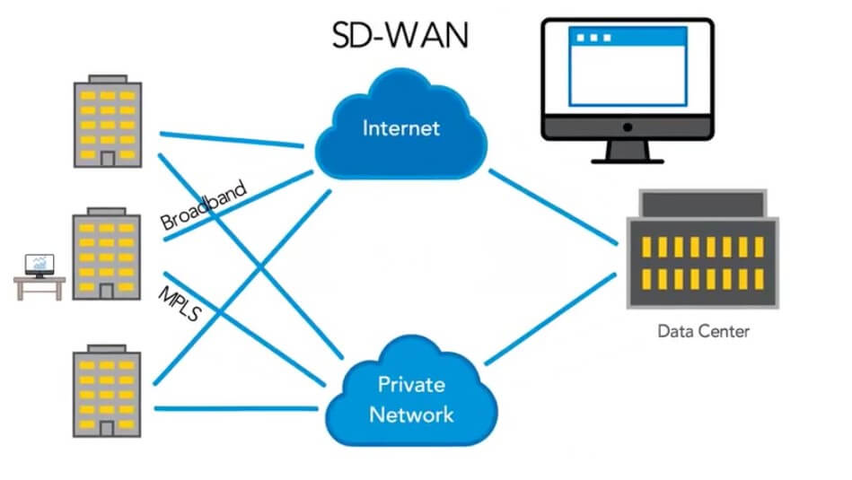 How-Does-SD-WAN-Work